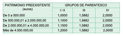 Impuesto de sucesiones en Cataluña